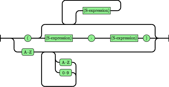 Syntax diagram for LISP 1.5 grammar