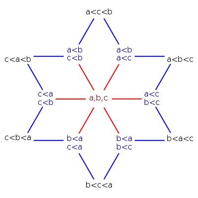 The 13 weak orders of a three-element set, from file 13-Weak-Orders.svg on Wikimedia commons